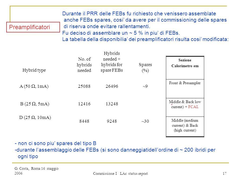 G. Costa, Roma 16 maggio 2006 Commissione I LAr: status report 17 Durante il PRR delle FEBs fu richiesto che venissero assemblate anche FEBs spares, c