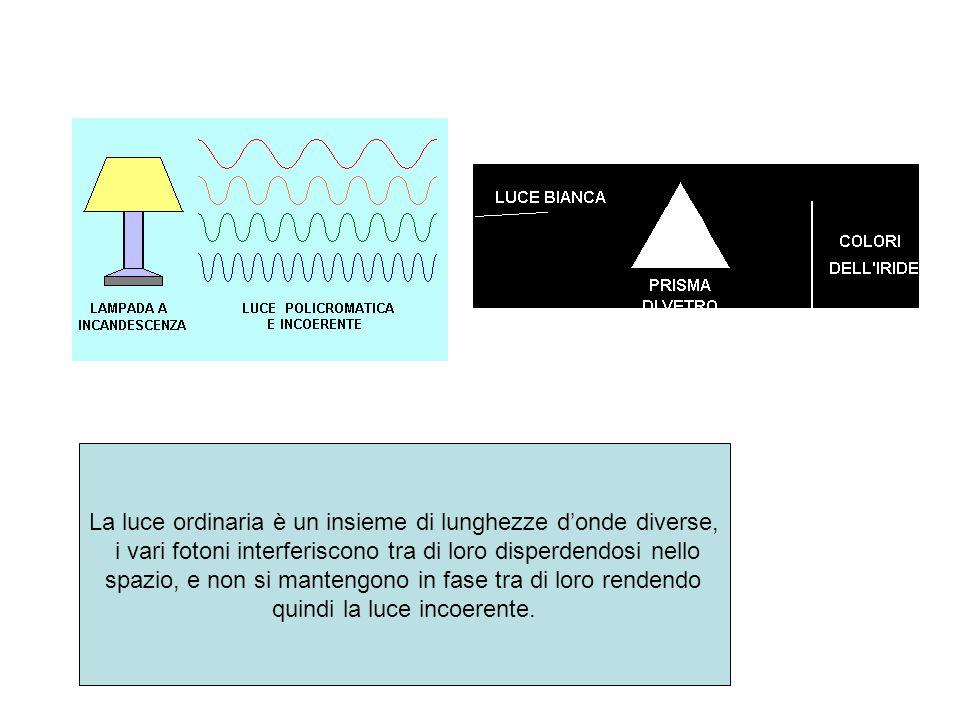 La luce ordinaria è un insieme di lunghezze d'onde diverse, i vari fotoni interferiscono tra di loro disperdendosi nello spazio, e non si mantengono i