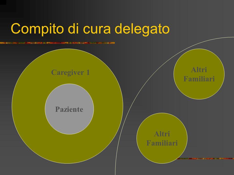 Compito di cura delegato Paziente Caregiver 1 Altri Familiari Altri Familiari