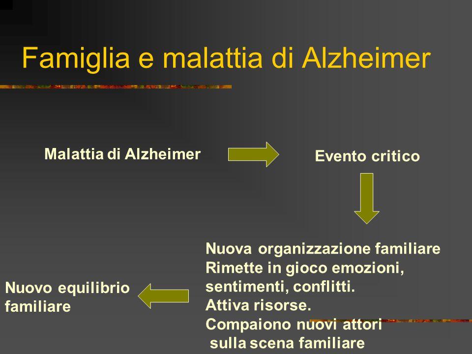 Famiglia e malattia di Alzheimer Malattia di Alzheimer Evento critico Nuova organizzazione familiare Rimette in gioco emozioni, sentimenti, conflitti.