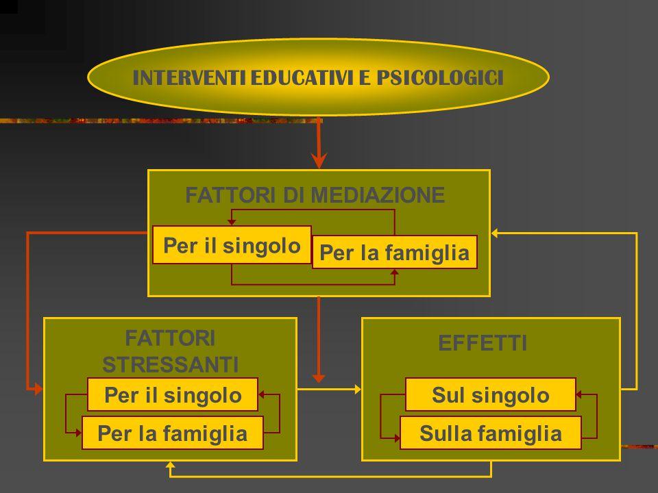 FATTORI STRESSANTI FATTORI DI MEDIAZIONE Per il singolo Per la famiglia Per il singolo Per la famiglia EFFETTI Sul singolo Sulla famiglia INTERVENTI EDUCATIVI E PSICOLOGICI