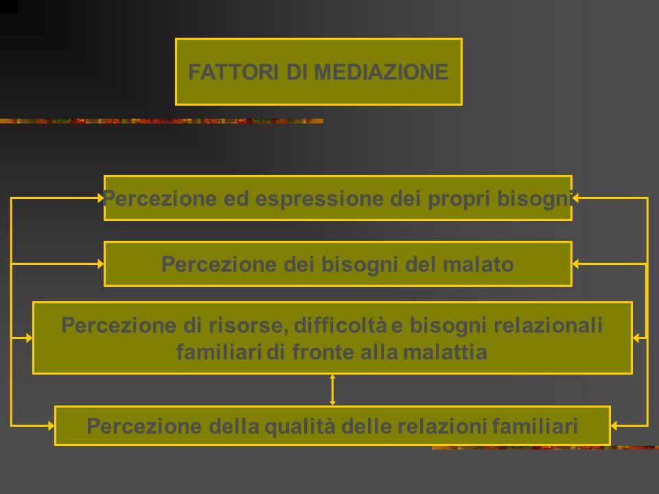 Percezione ed espressione dei propri bisogni Percezione della qualità delle relazioni familiari Percezione di risorse, difficoltà e bisogni relazional