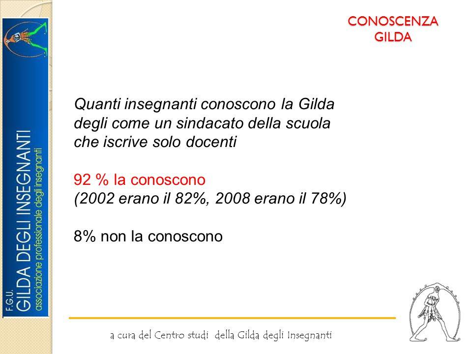 CONOSCENZA GILDA a cura del Centro studi della Gilda degli Insegnanti Quanti insegnanti conoscono la Gilda degli come un sindacato della scuola che iscrive solo docenti 92 % la conoscono (2002 erano il 82%, 2008 erano il 78%) 8% non la conoscono