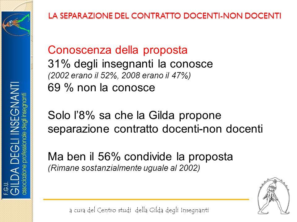 LA SEPARAZIONE DEL CONTRATTO DOCENTI-NON DOCENTI a cura del Centro studi della Gilda degli Insegnanti Conoscenza della proposta 31% degli insegnanti la conosce (2002 erano il 52%, 2008 erano il 47%) 69 % non la conosce Solo l'8% sa che la Gilda propone separazione contratto docenti-non docenti Ma ben il 56% condivide la proposta (Rimane sostanzialmente uguale al 2002)