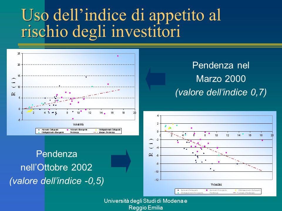 Università degli Studi di Modena e Reggio Emilia Uso dell'indice di appetito al rischio degli investitori Pendenza nel Marzo 2000 (valore dell'indice 0,7) Pendenza nell'Ottobre 2002 (valore dell'indice -0,5)