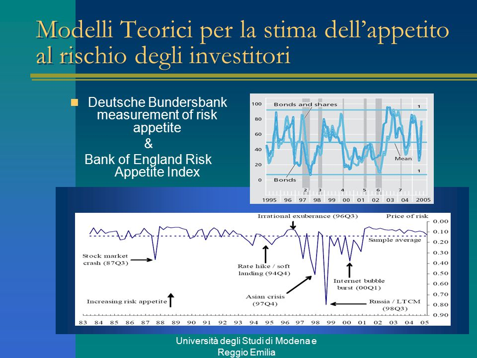 Università degli Studi di Modena e Reggio Emilia Modelli Teorici per la stima dell'appetito al rischio degli investitori Deutsche Bundersbank measurement of risk appetite & Bank of England Risk Appetite Index
