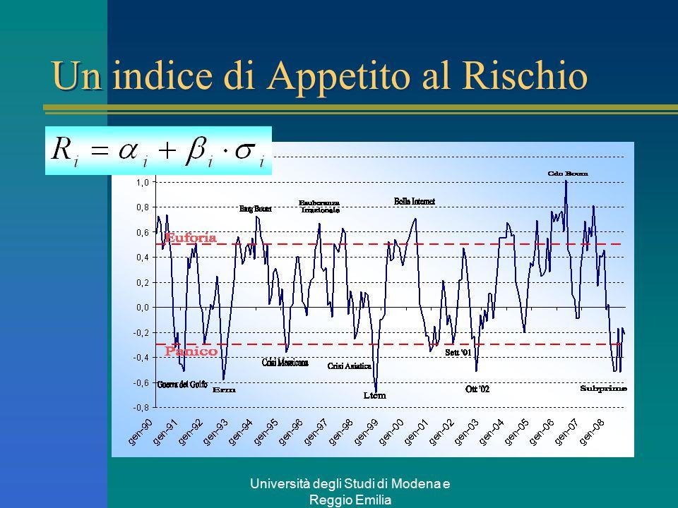 Università degli Studi di Modena e Reggio Emilia Un indice di Appetito al Rischio