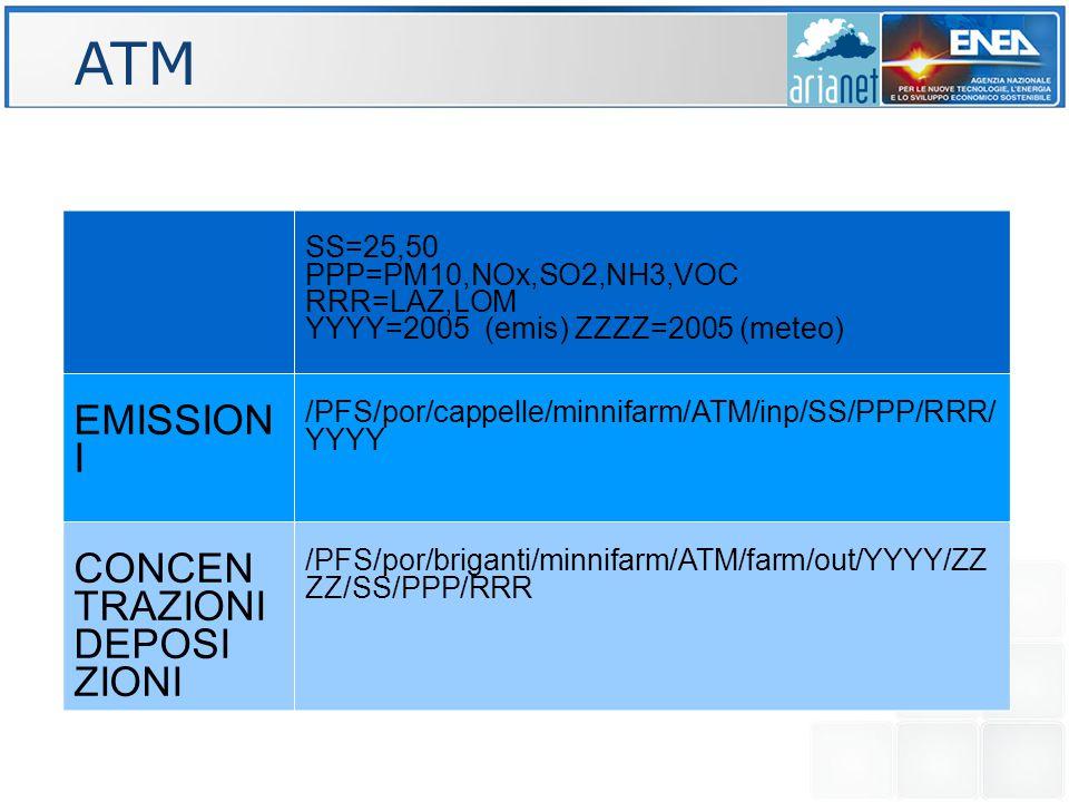 ATM SS=25,50 PPP=PM10,NOx,SO2,NH3,VOC RRR=LAZ,LOM YYYY=2005 (emis) ZZZZ=2005 (meteo) EMISSION I /PFS/por/cappelle/minnifarm/ATM/inp/SS/PPP/RRR/ YYYY CONCEN TRAZIONI DEPOSI ZIONI /PFS/por/briganti/minnifarm/ATM/farm/out/YYYY/ZZ ZZ/SS/PPP/RRR