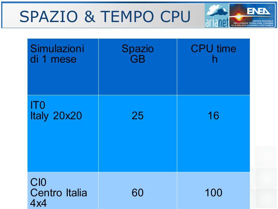 SPAZIO & TEMPO CPU Simulazioni di 1 mese Spazio GB CPU time h IT0 Italy 20x202516 CI0 Centro Italia 4x4 60100