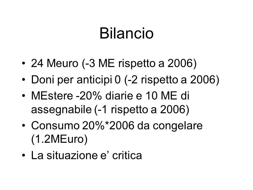 Bilancio 24 Meuro (-3 ME rispetto a 2006) Doni per anticipi 0 (-2 rispetto a 2006) MEstere -20% diarie e 10 ME di assegnabile (-1 rispetto a 2006) Consumo 20%*2006 da congelare (1.2MEuro) La situazione e' critica