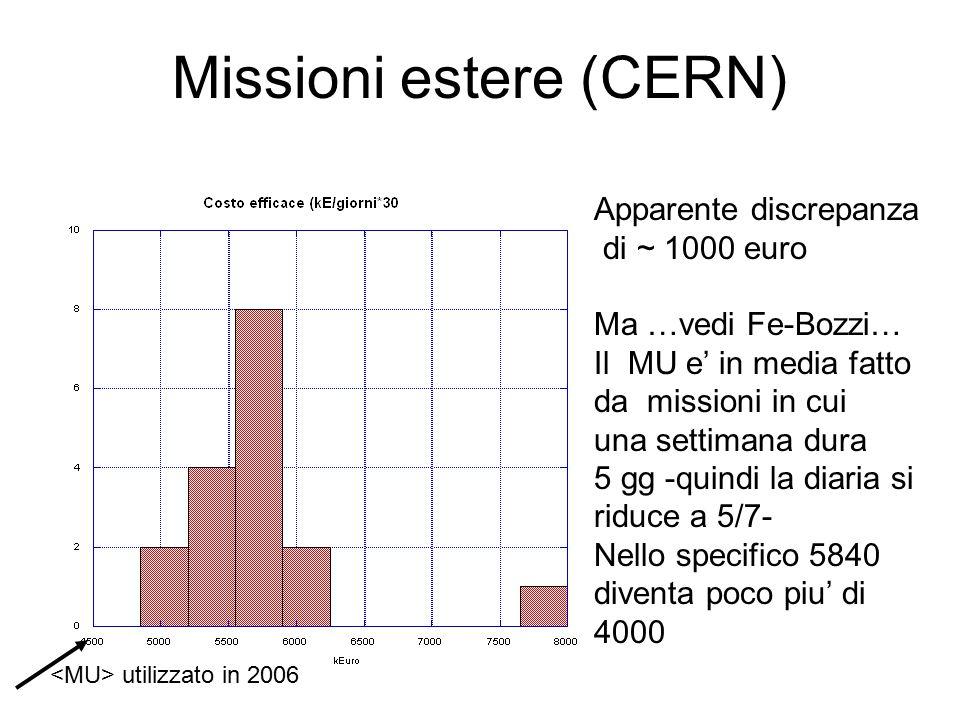 Missioni estere (CERN) utilizzato in 2006 Apparente discrepanza di ~ 1000 euro Ma …vedi Fe-Bozzi… Il MU e' in media fatto da missioni in cui una settimana dura 5 gg -quindi la diaria si riduce a 5/7- Nello specifico 5840 diventa poco piu' di 4000