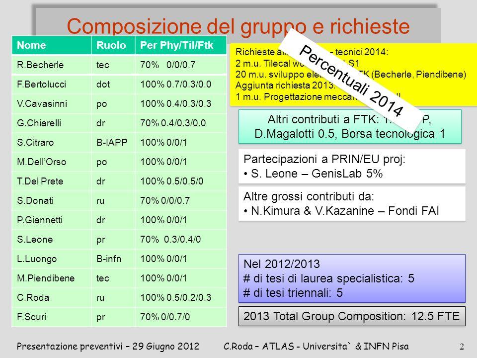 Composizione del gruppo e richieste Presentazione preventivi – 29 Giugno 2012C.Roda – ATLAS - Universita` & INFN Pisa 2 Altre grossi contributi da: N.