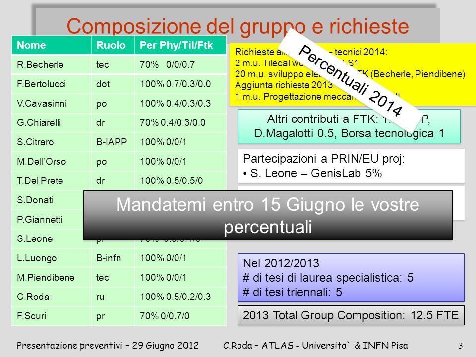 Composizione del gruppo e richieste Presentazione preventivi – 29 Giugno 2012C.Roda – ATLAS - Universita` & INFN Pisa 3 Altre grossi contributi da: N.