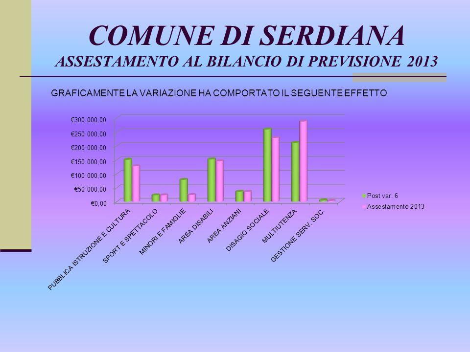 COMUNE DI SERDIANA ASSESTAMENTO AL BILANCIO DI PREVISIONE 2013 GRAFICAMENTE LA VARIAZIONE HA COMPORTATO IL SEGUENTE EFFETTO