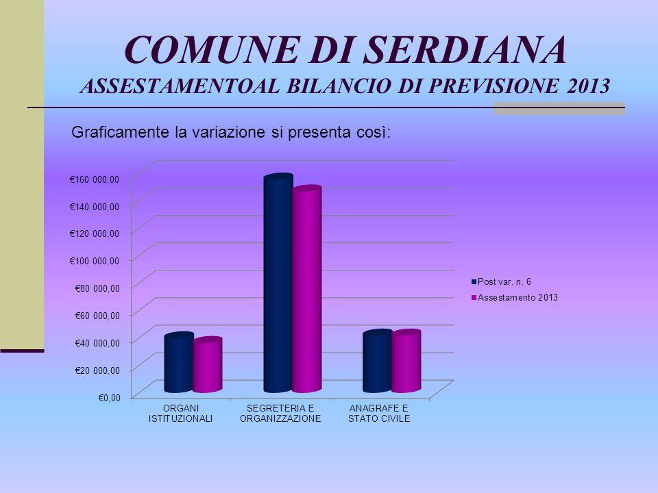 COMUNE DI SERDIANA ASSESTAMENTOAL BILANCIO DI PREVISIONE 2013 Graficamente la variazione si presenta così: