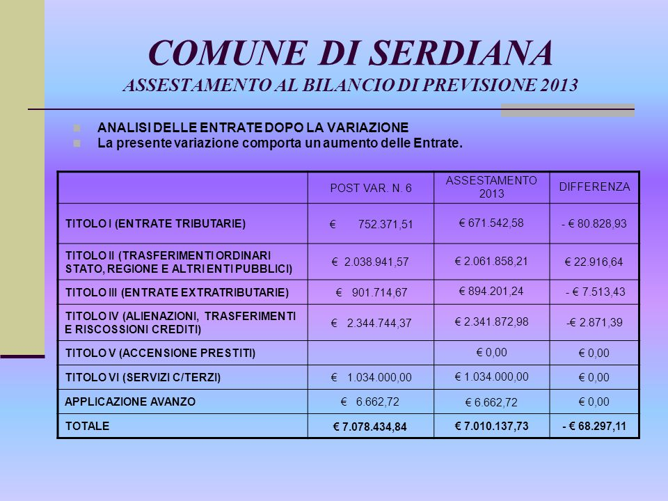 COMUNE DI SERDIANA ASSESTAMENTO AL BILANCIO DI PREVISIONE 2013 LE VARIAZIONE NELLE ENTRATE SONO ANALITICAMENTE LE SEGUENTI DESCRIZIONE TITOLOIMPORTO - IMU - TARSU TITOLO I - € 80.828,93 + Fondo solidarietà comunale – Contributo perequativo – contr.