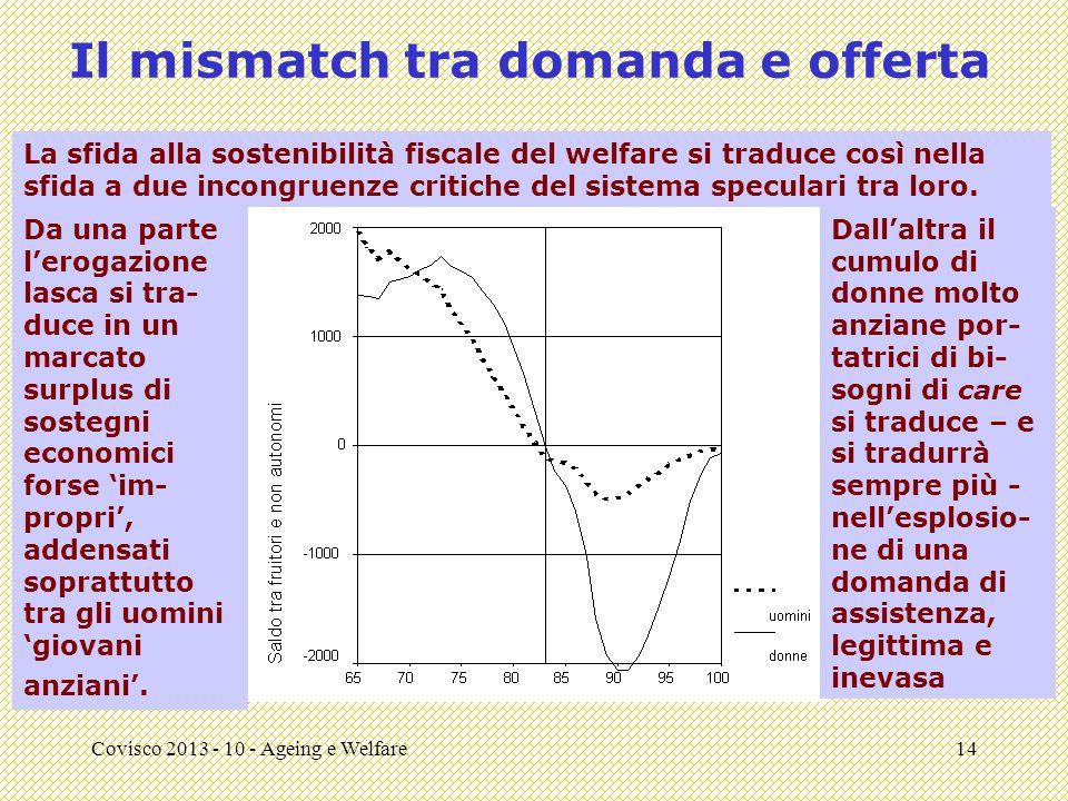 Covisco 2013 - 10 - Ageing e Welfare14 Il mismatch tra domanda e offerta La sfida alla sostenibilità fiscale del welfare si traduce così nella sfida a due incongruenze critiche del sistema speculari tra loro.