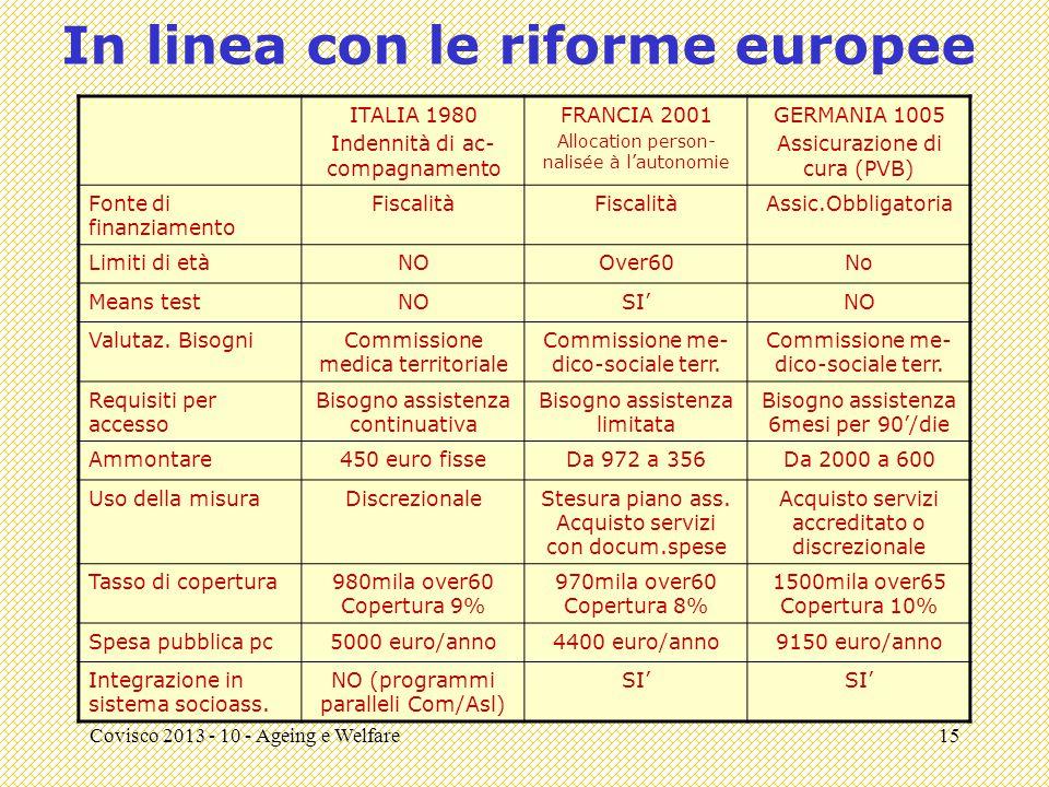Covisco 2013 - 10 - Ageing e Welfare15 In linea con le riforme europee ITALIA 1980 Indennità di ac- compagnamento FRANCIA 2001 Allocation person- nalisée à l'autonomie GERMANIA 1005 Assicurazione di cura (PVB) Fonte di finanziamento Fiscalità Assic.Obbligatoria Limiti di etàNOOver60No Means testNOSI'NO Valutaz.