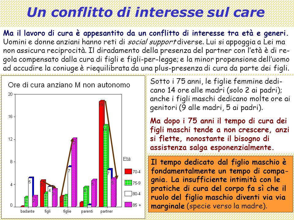 Covisco 2013 - 10 - Ageing e Welfare19 Un conflitto di interesse sul care Ma il lavoro di cura è appesantito da un conflitto di interesse tra età e generi.