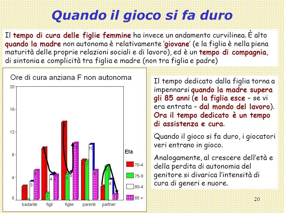 Covisco 2013 - 10 - Ageing e Welfare20 Quando il gioco si fa duro Il tempo di cura delle figlie femmine ha invece un andamento curvilinea.