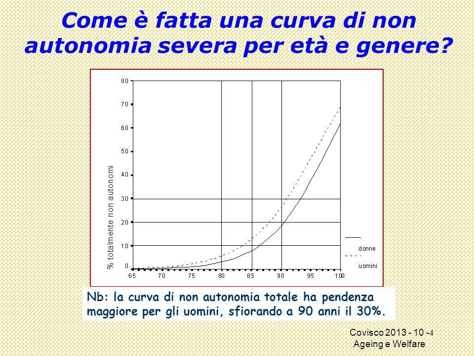 Covisco 2013 - 10 - Ageing e Welfare Come è fatta una curva di non autonomia severa per età e genere.