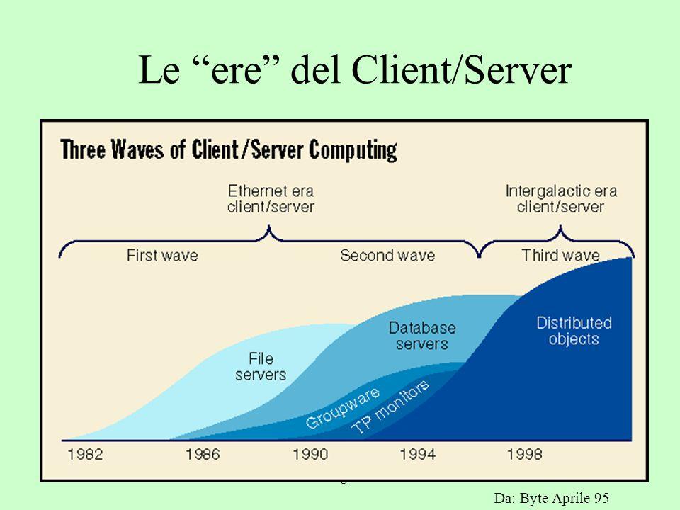 a.a. 2004/05Tecnologie Web11 Classificazione delle soluzioni Client/Server