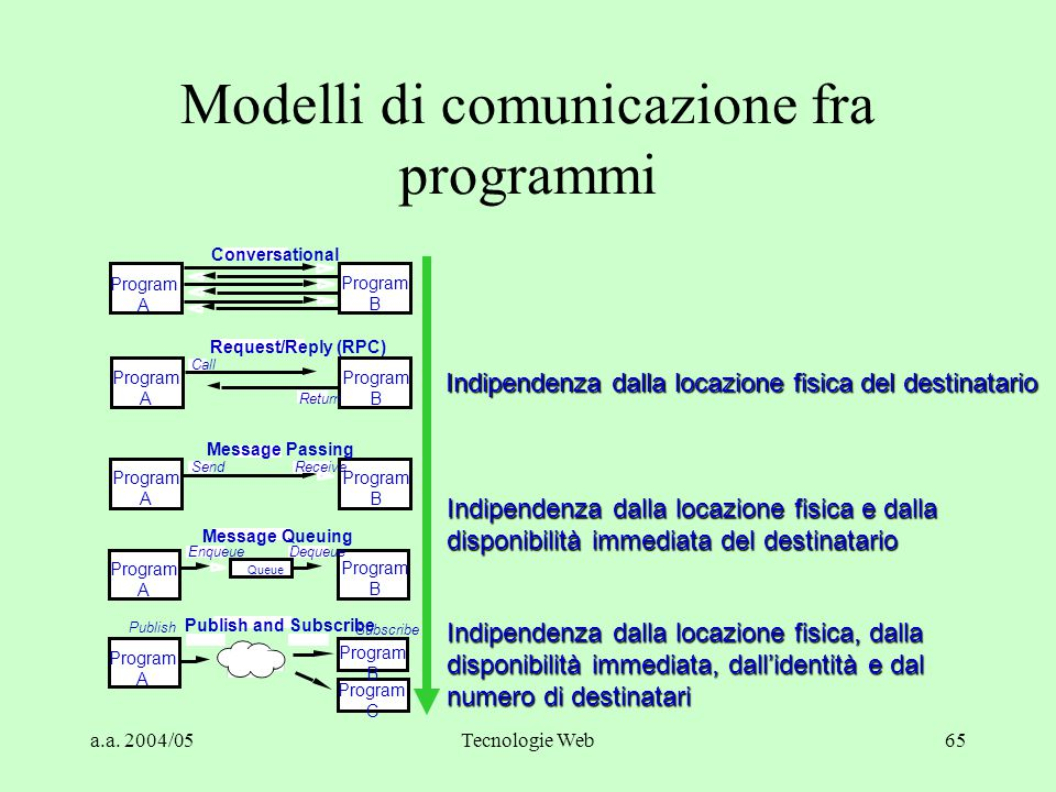 a.a. 2004/05Tecnologie Web64 Publish & Subscribe Publish BORSA.MILANO.