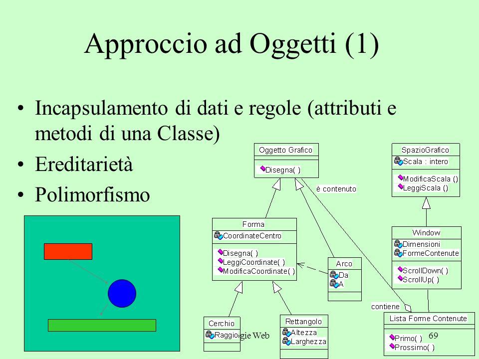 a.a. 2004/05Tecnologie Web68 Approccio ad Oggetti