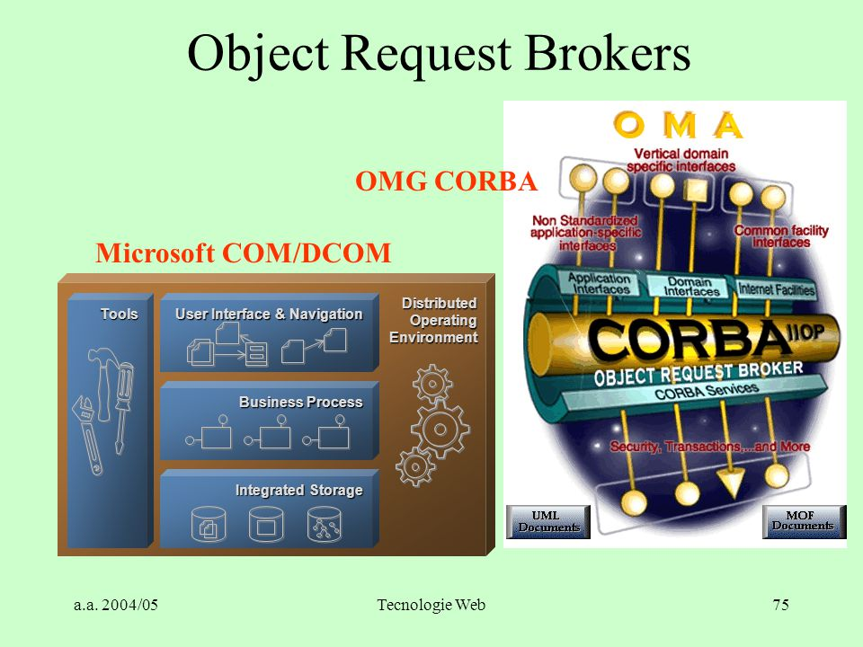 a.a. 2004/05Tecnologie Web74 Object Request Broker (ORB) Market Share