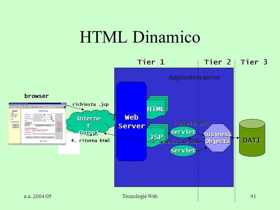 a.a. 2004/05Tecnologie Web90 CORBA e Internet