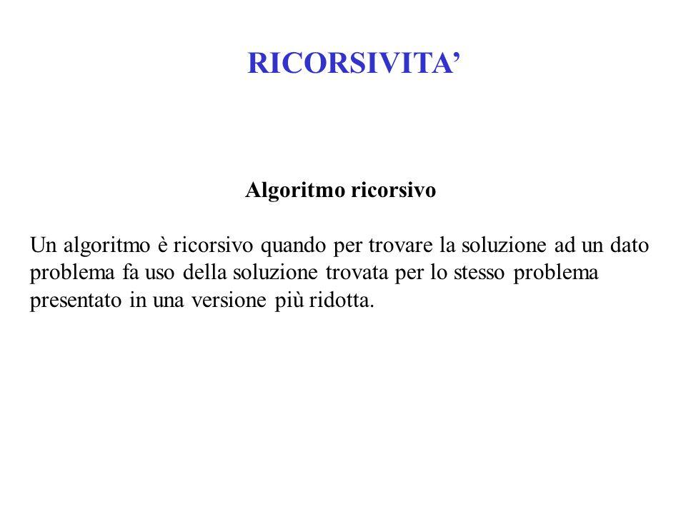 RICORSIVITA' Algoritmo ricorsivo Un algoritmo è ricorsivo quando per trovare la soluzione ad un dato problema fa uso della soluzione trovata per lo stesso problema presentato in una versione più ridotta.
