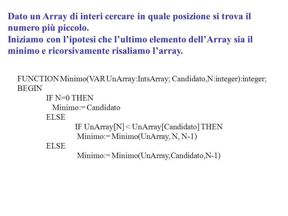 FUNCTION Minimo(VAR UnArray:IntsArray; Candidato,N:integer):integer; BEGIN IF N=0 THEN Minimo:= Candidato ELSE IF UnArray[N] < UnArray[Candidato] THEN Minimo:= Minimo(UnArray, N, N-1) ELSE Minimo:= Minimo(UnArray,Candidato,N-1) Dato un Array di interi cercare in quale posizione si trova il numero più piccolo.