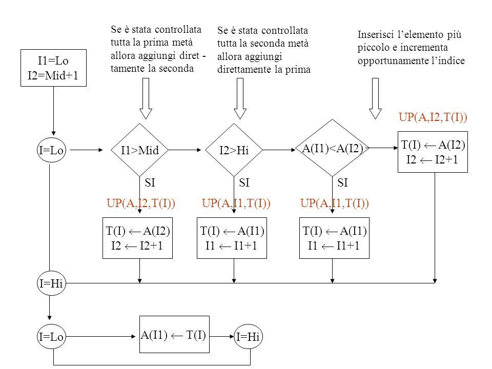 I1=Lo I2=Mid+1 I=Lo I1>MidI2>Hi A(I1)<A(I2) A(I1)  T(I) T(I)  A(I2) I2  I2+1 I=Hi I=LoI=Hi UP(A,I2,T(I)) UP(A,I1,T(I)) T(I)  A(I1) I1  I1+1 UP(A,I1,T(I))UP(A,I2,T(I)) T(I)  A(I1) I1  I1+1 T(I)  A(I2) I2  I2+1 SI Se è stata controllata tutta la prima metà allora aggiungi diret - tamente la seconda Se è stata controllata tutta la seconda metà allora aggiungi direttamente la prima Inserisci l'elemento più piccolo e incrementa opportunamente l'indice