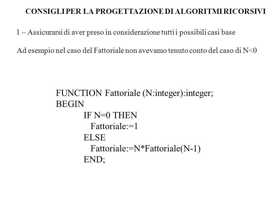 CONSIGLI PER LA PROGETTAZIONE DI ALGORITMI RICORSIVI 1 – Assicurarsi di aver preso in considerazione tutti i possibili casi base Ad esempio nel caso del Fattoriale non avevamo tenuto conto del caso di N<0 FUNCTION Fattoriale (N:integer):integer; BEGIN IF N=0 THEN Fattoriale:=1 ELSE Fattoriale:=N*Fattoriale(N-1) END;