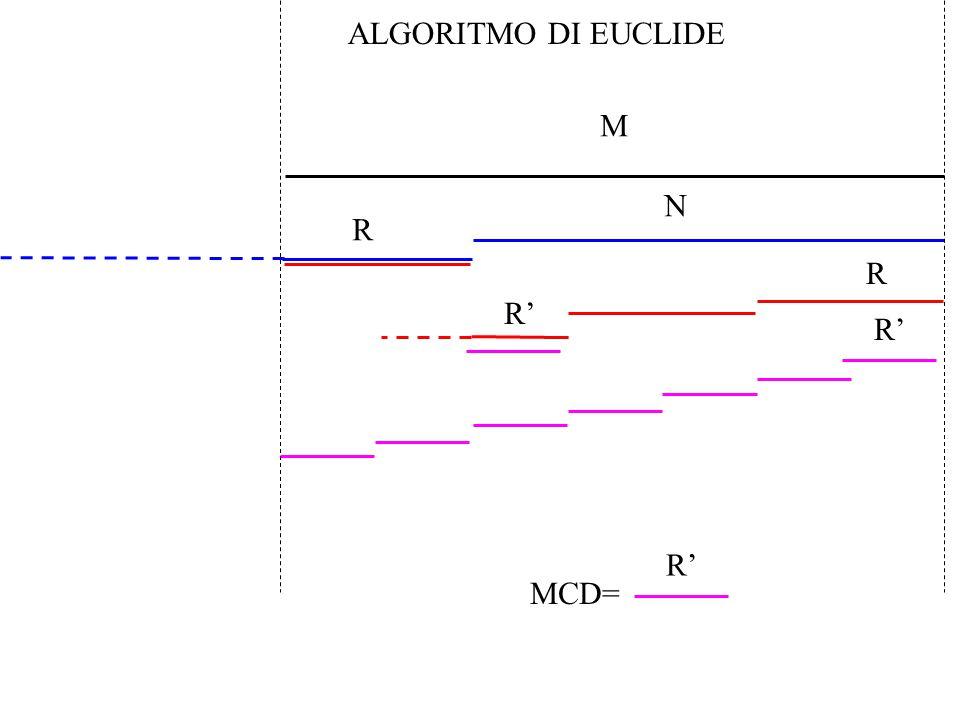 N R R R' M MCD= R' ALGORITMO DI EUCLIDE