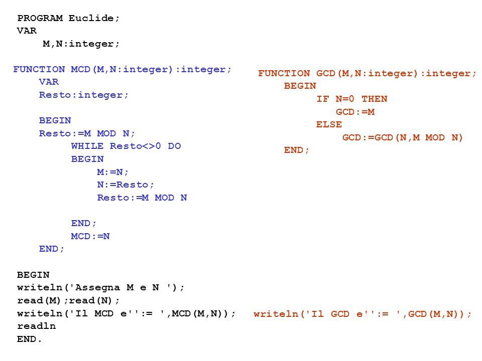 PROGRAM Euclide; VAR M,N:integer; BEGIN writeln( Assegna M e N ); read(M);read(N); writeln( Il MCD e := ,MCD(M,N)); readln END.