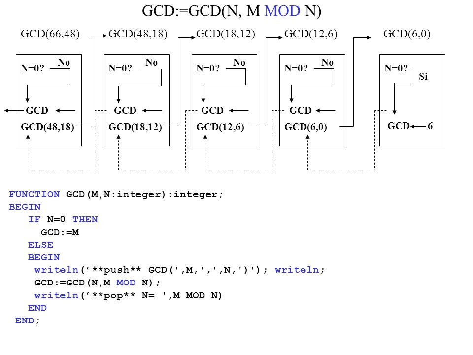 GCD(66,48) N=0.No GCD(48,18) GCD(18,12) N=0. No GCD(12,6) N=0.
