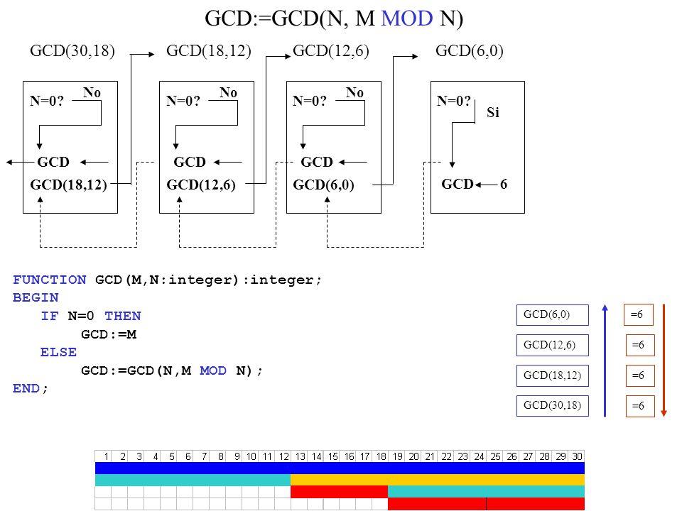 GCD(30,18) N=0. No GCD(18,12) N=0. No GCD(12,6) N=0.