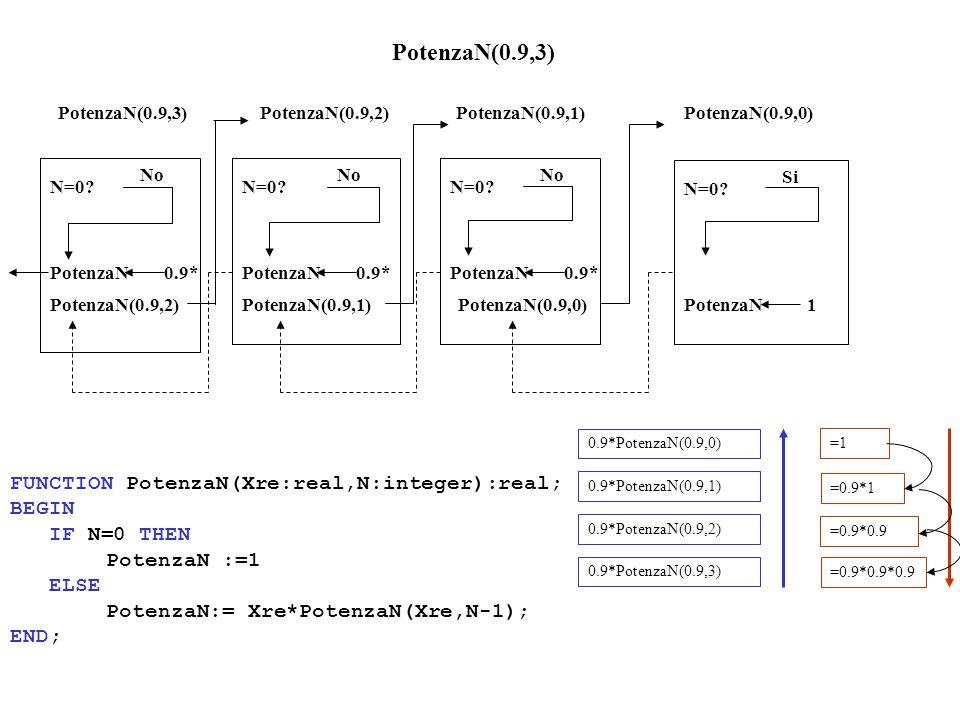 PotenzaN(0.9,3) N=0. No PotenzaN(0.9,2) PotenzaN(0.9,1) N=0.