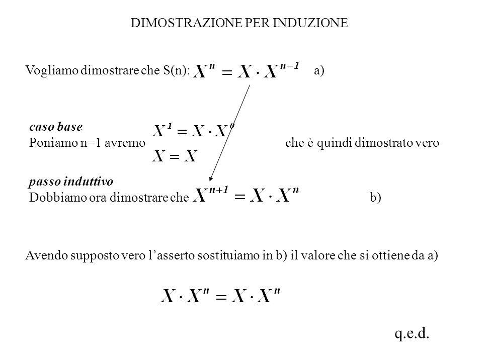 DIMOSTRAZIONE PER INDUZIONE Vogliamo dimostrare che S(n): a) caso base Poniamo n=1 avremo che è quindi dimostrato vero Avendo supposto vero l'asserto sostituiamo in b) il valore che si ottiene da a) passo induttivo Dobbiamo ora dimostrare che b) q.e.d.