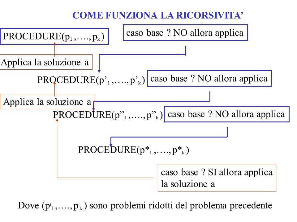 "COME FUNZIONA LA RICORSIVITA' PROCEDURE(p' 1,…., p' k ) caso base ? NO allora applica PROCEDURE(p"" 1,…., p"" k ) caso base ? NO allora applica PROCEDUR"