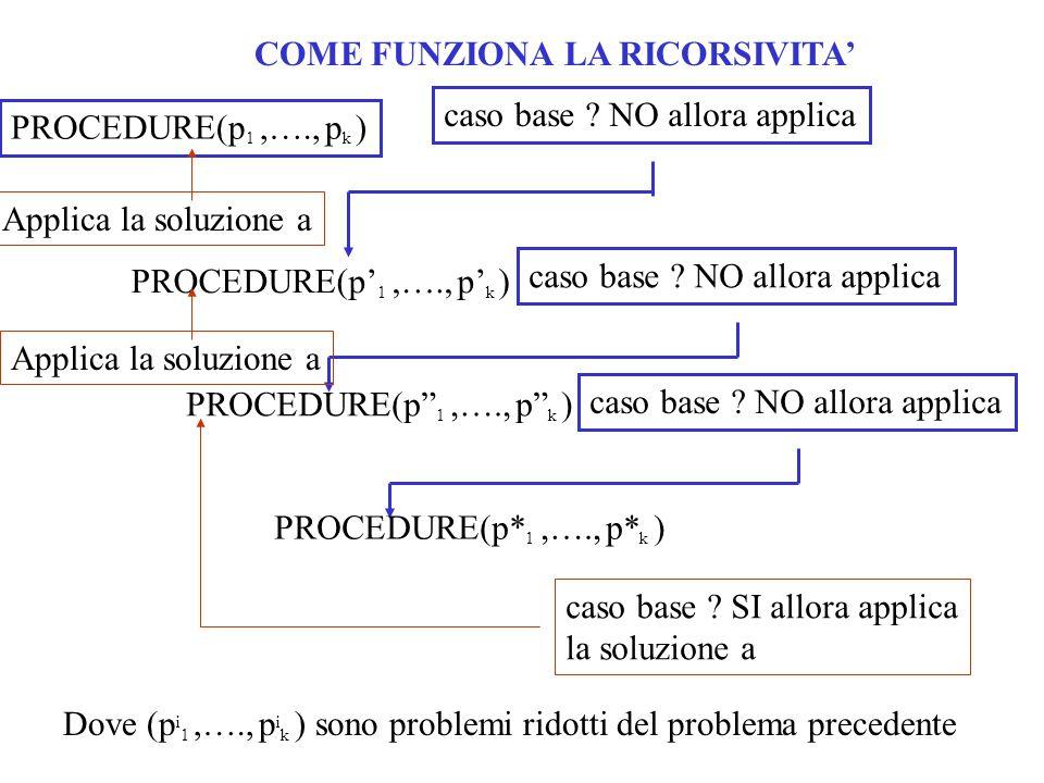 COME FUNZIONA LA RICORSIVITA' PROCEDURE(p' 1,…., p' k ) caso base .