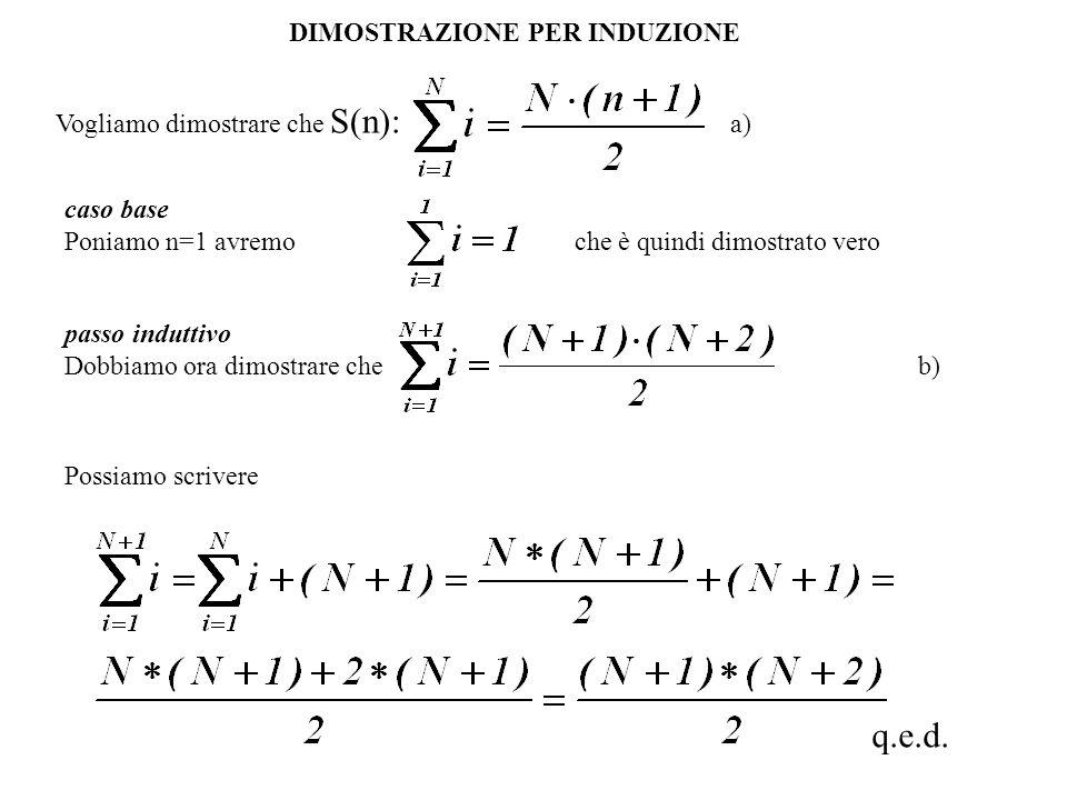 DIMOSTRAZIONE PER INDUZIONE Vogliamo dimostrare che S(n): a) caso base Poniamo n=1 avremo che è quindi dimostrato vero Possiamo scrivere q.e.d.
