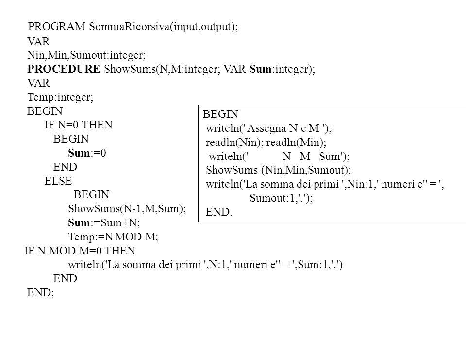 PROGRAM SommaRicorsiva(input,output); VAR Nin,Min,Sumout:integer; PROCEDURE ShowSums(N,M:integer; VAR Sum:integer); VAR Temp:integer; BEGIN IF N=0 THEN BEGIN Sum:=0 END ELSE BEGIN ShowSums(N-1,M,Sum); Sum:=Sum+N; Temp:=N MOD M; IF N MOD M=0 THEN writeln( La somma dei primi ,N:1, numeri e = ,Sum:1, . ) END END; BEGIN writeln( Assegna N e M ); readln(Nin); readln(Min); writeln( N M Sum ); ShowSums (Nin,Min,Sumout); writeln( La somma dei primi ,Nin:1, numeri e = , Sumout:1, . ); END.