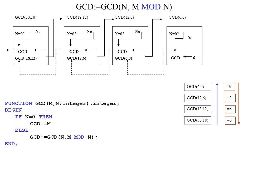 GCD:=GCD(N, M MOD N) GCD(30,18) N=0.No GCD(18,12) N=0.