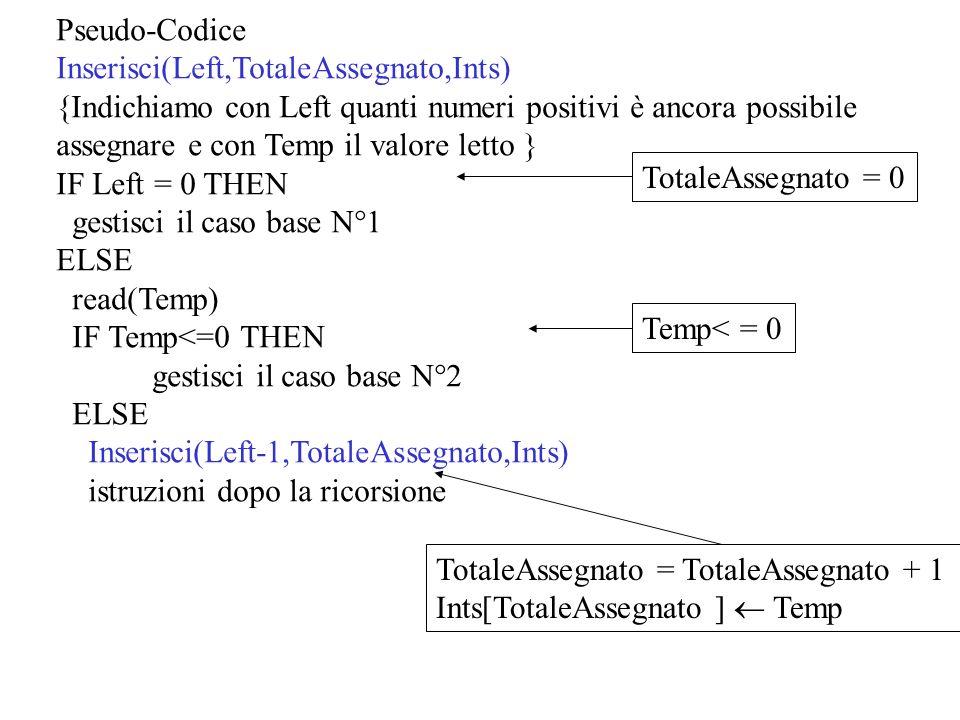 Pseudo-Codice Inserisci(Left,TotaleAssegnato,Ints) {Indichiamo con Left quanti numeri positivi è ancora possibile assegnare e con Temp il valore letto } IF Left = 0 THEN gestisci il caso base N°1 ELSE read(Temp) IF Temp<=0 THEN gestisci il caso base N°2 ELSE Inserisci(Left-1,TotaleAssegnato,Ints) istruzioni dopo la ricorsione TotaleAssegnato = 0 TotaleAssegnato = TotaleAssegnato + 1 Ints[TotaleAssegnato ]  Temp Temp< = 0