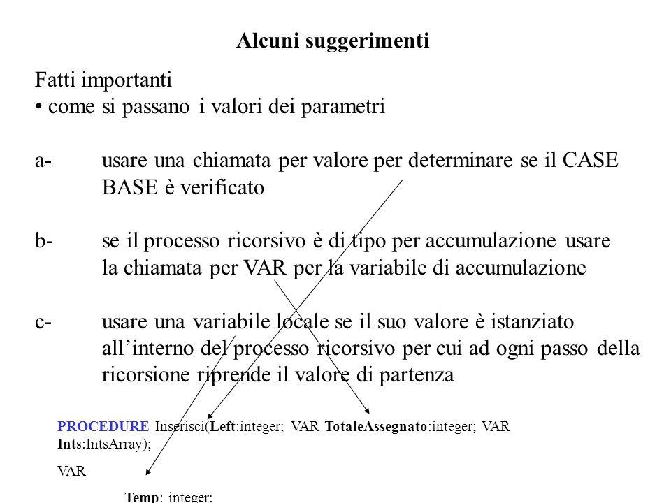 Alcuni suggerimenti Fatti importanti come si passano i valori dei parametri a-usare una chiamata per valore per determinare se il CASE BASE è verificato b-se il processo ricorsivo è di tipo per accumulazione usare la chiamata per VAR per la variabile di accumulazione c-usare una variabile locale se il suo valore è istanziato all'interno del processo ricorsivo per cui ad ogni passo della ricorsione riprende il valore di partenza PROCEDURE Inserisci(Left:integer; VAR TotaleAssegnato:integer; VAR Ints:IntsArray); VAR Temp: integer;