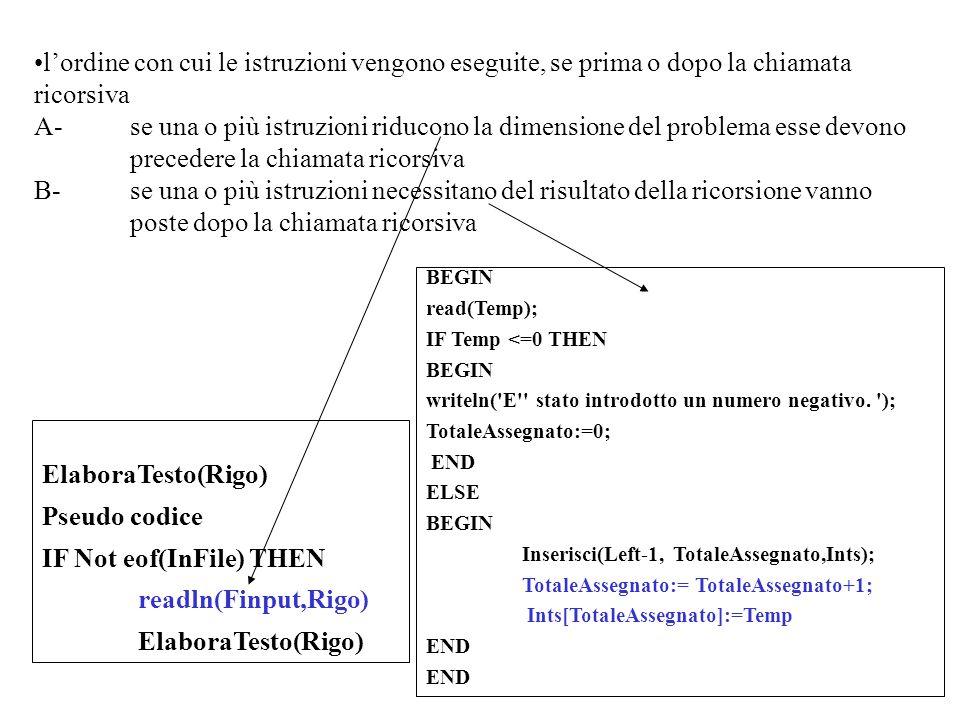 l'ordine con cui le istruzioni vengono eseguite, se prima o dopo la chiamata ricorsiva A-se una o più istruzioni riducono la dimensione del problema esse devono precedere la chiamata ricorsiva B-se una o più istruzioni necessitano del risultato della ricorsione vanno poste dopo la chiamata ricorsiva ElaboraTesto(Rigo) Pseudo codice IF Not eof(InFile) THEN readln(Finput,Rigo) ElaboraTesto(Rigo) BEGIN read(Temp); IF Temp <=0 THEN BEGIN writeln( E stato introdotto un numero negativo.
