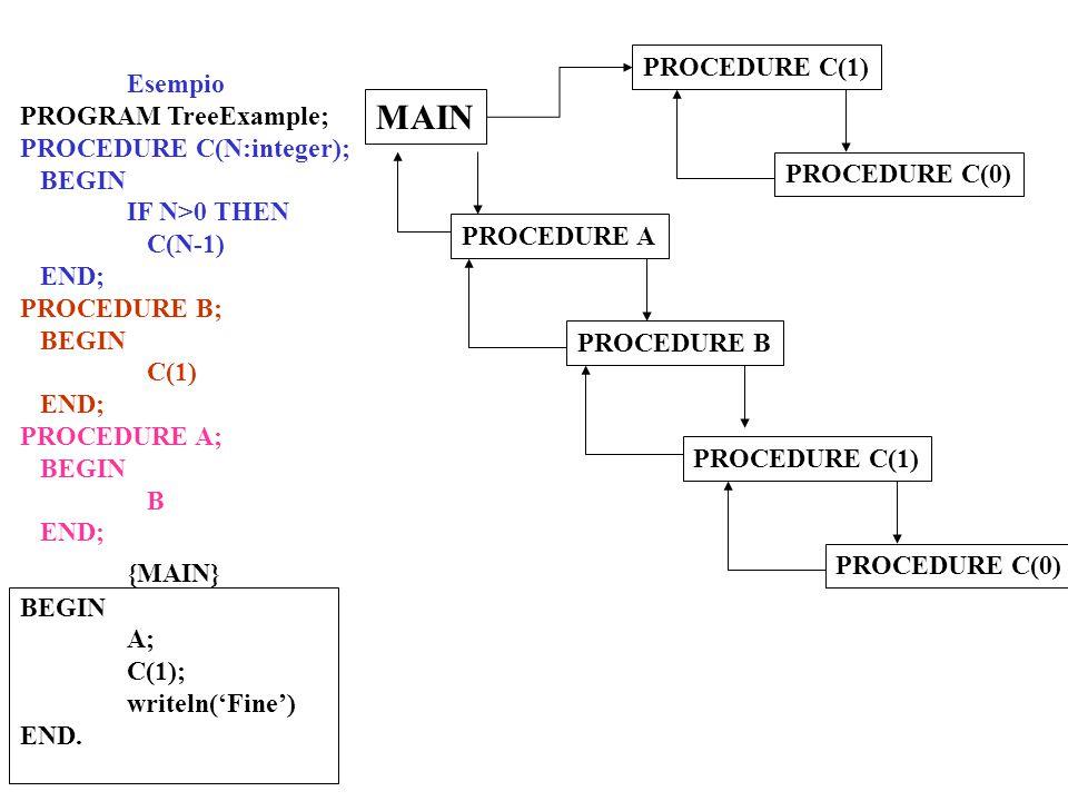 Esempio PROGRAM TreeExample; PROCEDURE C(N:integer); BEGIN IF N>0 THEN C(N-1) END; PROCEDURE B; BEGIN C(1) END; PROCEDURE A; BEGIN B END; {MAIN} BEGIN A; C(1); writeln('Fine') END.
