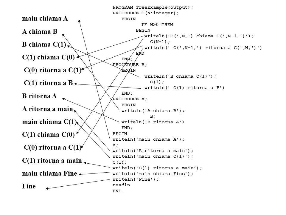 main chiama A A chiama B B chiama C(1) C(1) chiama C(0) C(0) ritorna a C(1) C(1) ritorna a B B ritorna A A ritorna a main main chiama C(1) C(1) chiama C(0) C(0) ritorna a C(1) C(1) ritorna a main main chiama Fine Fine PROGRAM TreeExample(output); PROCEDURE C(N:integer); BEGIN IF N>0 THEN BEGIN writeln( C( ,N, ) chiama C( ,N-1, ) ); C(N-1); writeln( C( ,N-1, ) ritorna a C( ,N, ) ) END END; PROCEDURE B; BEGIN writeln( B chiama C(1) ); C(1); writeln( C(1) ritorna a B ) END; PROCEDURE A; BEGIN writeln( A chiama B ); B; writeln( B ritorna A ) END; BEGIN writeln( main chiama A ); A; writeln( A ritorna a main ); writeln( main chiama C(1) ); C(1); writeln( C(1) ritorna a main ); writeln( main chiama Fine ); writeln( Fine ); readln END.
